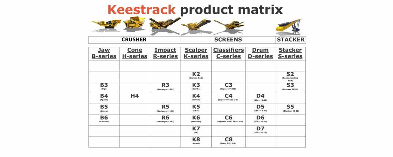 Keestrack-product-matrix