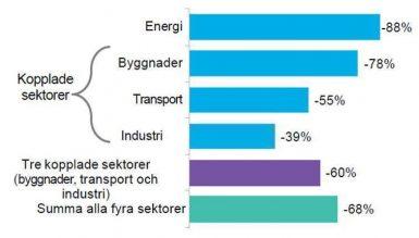 Elektrifiering kan göra Europa koldioxidneutralt till år 2050