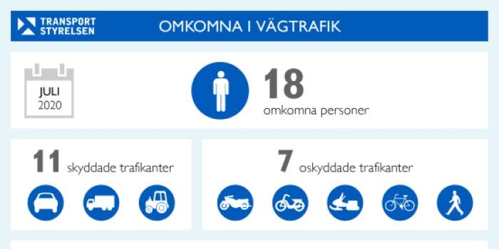 18 personer omkom i trafiken under juli